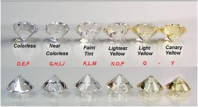 培育钻石成品